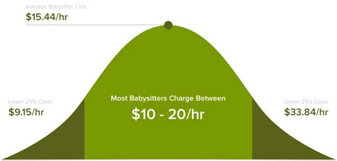 how much should your house cost how much does house babysitting cost in 2018