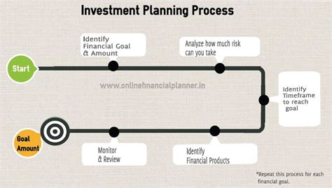 Investment Planning  How To Create A Solid Investment Plan. Online Time Management Tools Intu It Ghana. Center For Spinal Disorders L A Trade School. Way To Increase Credit Score. Mercedes Benz Westchester Ny. Professional Website Hosting. Chase Personal Student Loans. Aarp Medicare Supplemental Insurance Plan F. Natural Feeling Breast Implants