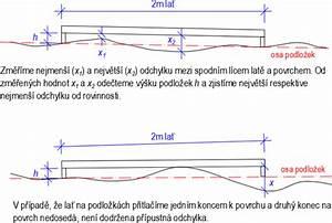 Měření rovinnosti stěn