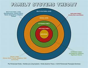 Introduction To Family Systems Theory