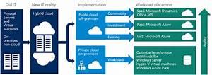 Azure Cloud Migration Checklist