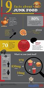 see 9 disturbing facts about junk food health24