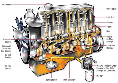 How The Lubrication System Works In An Engine?