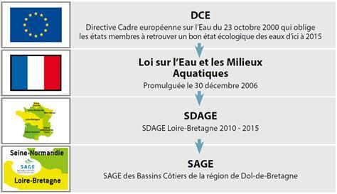 directive cadre europeenne sur l eau dol le