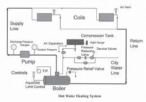 Hot Water Boiler Heating System Diagram