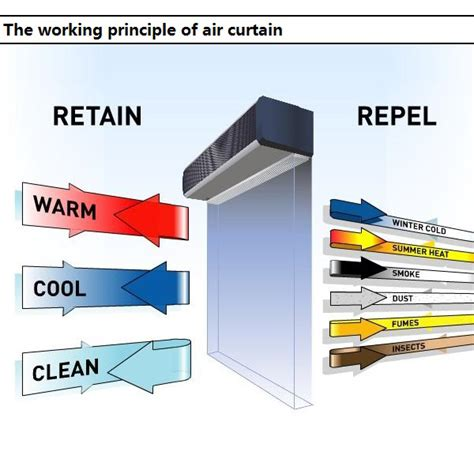 high speed cross flow air curtain for commercial and