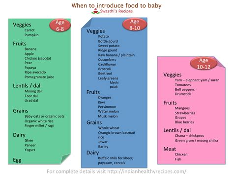 Baby Solid Food Schedule 4 Months Foodfashco
