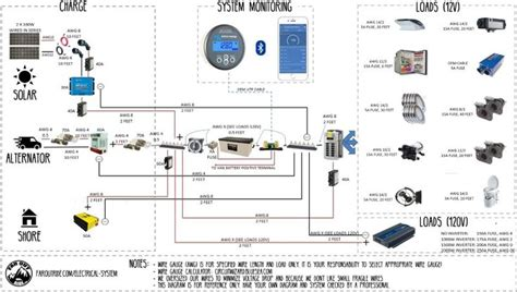 Wiring Diagram Tutorial Diy Van Conversion Build