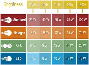 Bulb Wattage Conversion Chart Convert Led Watts To Incandescent Gnubies Org