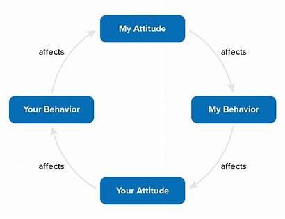 Betari Attitude Communication Skills Behavior Training Mindtools