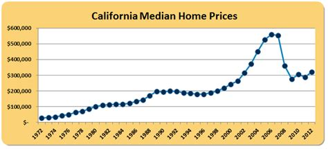 California Price by You Can T Argue With The Math The Inevitable Rebound