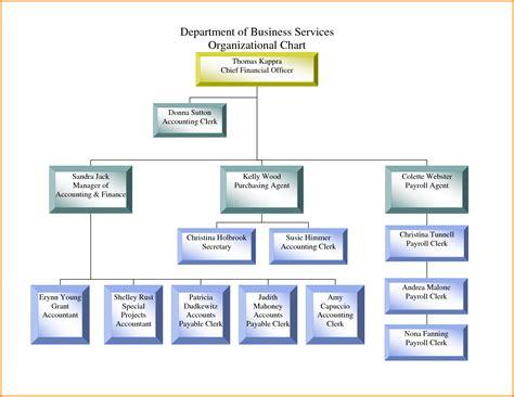 corporation bureau sle organizational chart divisional corporate