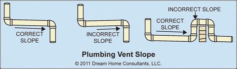 plumbing vent pipe plumbing vents topics category home owners network