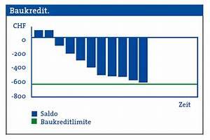Baukredit Mit Sondertilgung : der baukredit der gkb zur finanzierung ihres bauprojekts ~ Michelbontemps.com Haus und Dekorationen