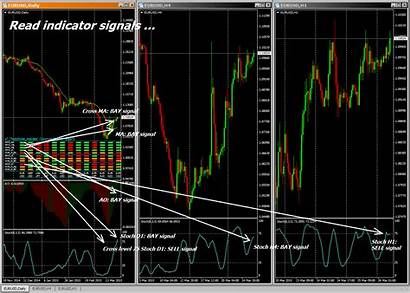 Triple Trading Screen System Mt5 Demo Indicator