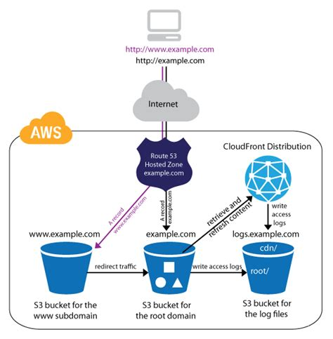 Personal Web Hosts Host A Personal Website Web Services Aws