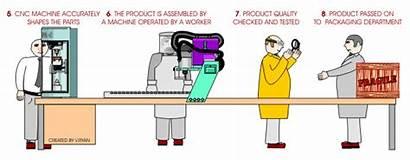 Production Technology Process Methods Animated Batch Consumption