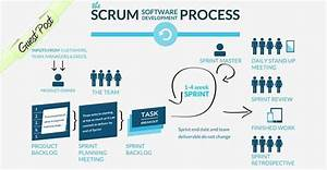 Agile Scrum  An Overview On Process And Planning