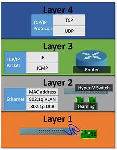 The Complete Guide To Mapping The Osi Model To Hyper