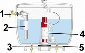 Régler Flotteur Chasse D Eau : mecanisme de chasse d eau pour wc suspendu mecanisme ~ Dailycaller-alerts.com Idées de Décoration