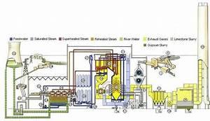 Coal Boiler  Old Power System