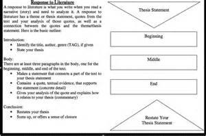 Response to Literature Essay Structure