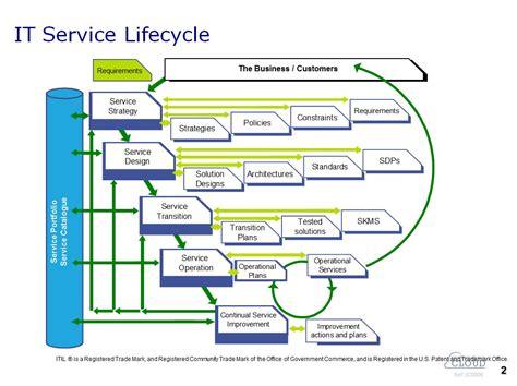 service portfolio management tom smyths blog