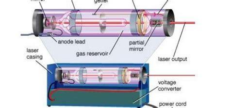 liquid lasers science
