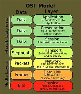 Osi Model Reference Guide  With Examples