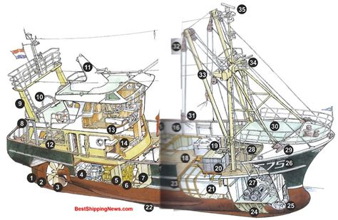 Boat Engine Definition by Fishing Boat Fishing Boat Shipbuilding Picture Dictionary