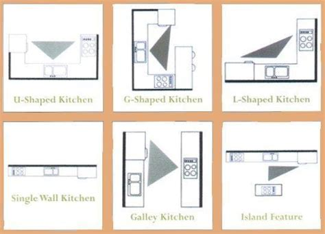 kitchen design work triangle the kitchen work triangle as seen in real kitchens the 4615