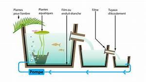 Fabriquer Une Fontaine Sans Pompe : les fontaines de jardin et petits bassins plan it ~ Melissatoandfro.com Idées de Décoration