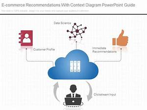 App E Commerce Recommendations With Context Diagram