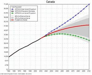 Population Analysis, by Warren Munroe