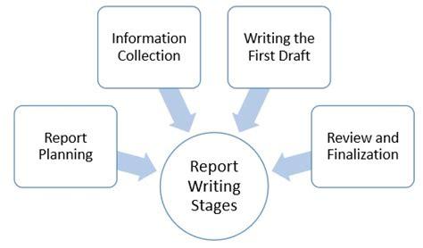 Penetration Testing Report Writing
