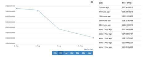 bitcoin price chart btccad coingecko