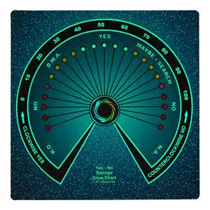 Pendulum Yes No Chart