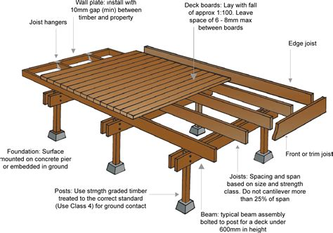 Deck Joist Spacing Uk by Woodcus Timber Trade Topic 10 Timber Decking