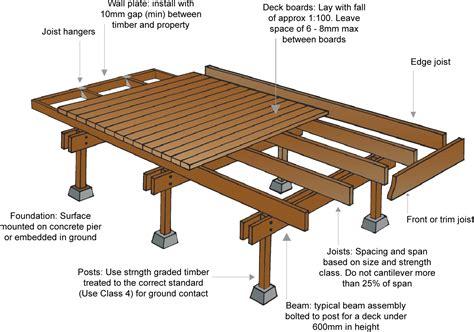 woodcus timber trade topic 10 timber decking