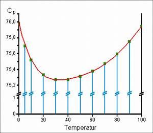 Wasser Berechnen : energetische stoffgr en und ihre messung chemgapedia ~ Themetempest.com Abrechnung