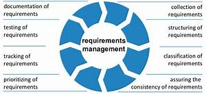 Stages In The Requirements Management Process Cycle