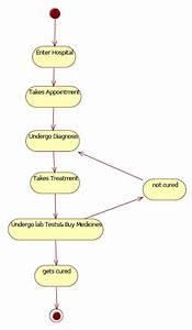 Uml Diagrams For Hospital Management