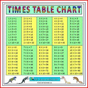 math times table