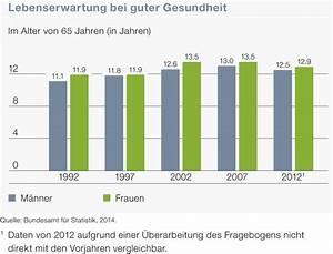 Lebenserwartung Männer Berechnen : neuigkeiten ~ Themetempest.com Abrechnung