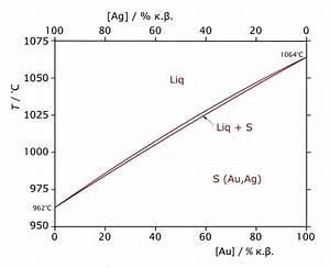 File Ag-au-phase-diagram-greek Svg