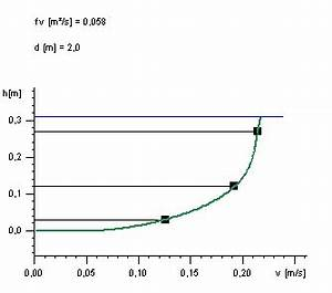 Fließgeschwindigkeit Berechnen : information ~ Themetempest.com Abrechnung