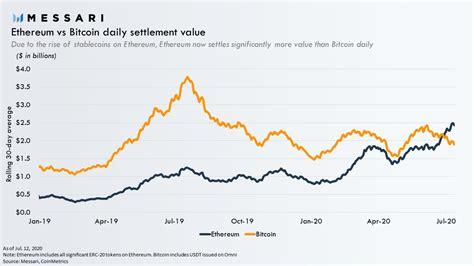 Where the ethereum vs bitcoin chart may stop showing correspondence. Ethereum vs Bitcoin in terms of transaction volume - BitcoinNewsAndReports