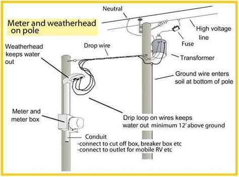 Electrical Service Entrance Wiring Diagram by Underground Residential Electric Service Electrical Info