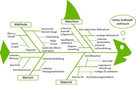 ishikawa diagramm fischgraetendiagramm nutzen