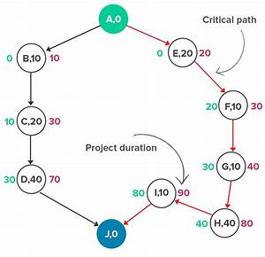 How To Use The Critical Path Method For Complete Beginners
